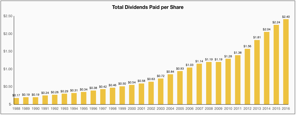 Total Dividends Paid per Share