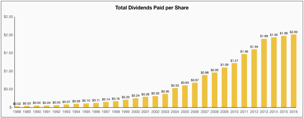 Wal-Mart Total Dividends Paid per Share