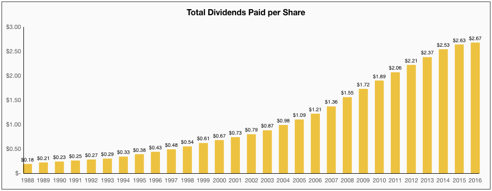 Procter & Gamble Total Dividends Paid per Share