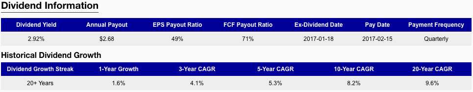 Procter & Gamble Historical Dividend Growth