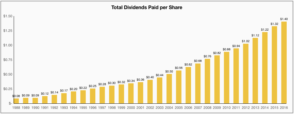 Coca-Cola Total Dividends Paid per Share
