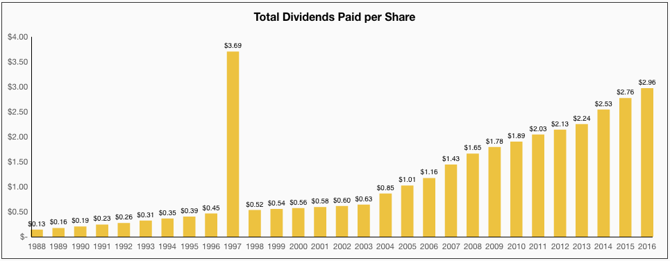 Pepsi Total Dividends Paid per Share