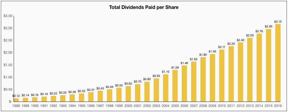 Johnson & Johnson Total Dividends Paid per Share