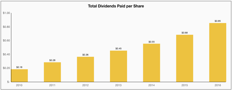 Starbucks Total Dividends Paid per Share