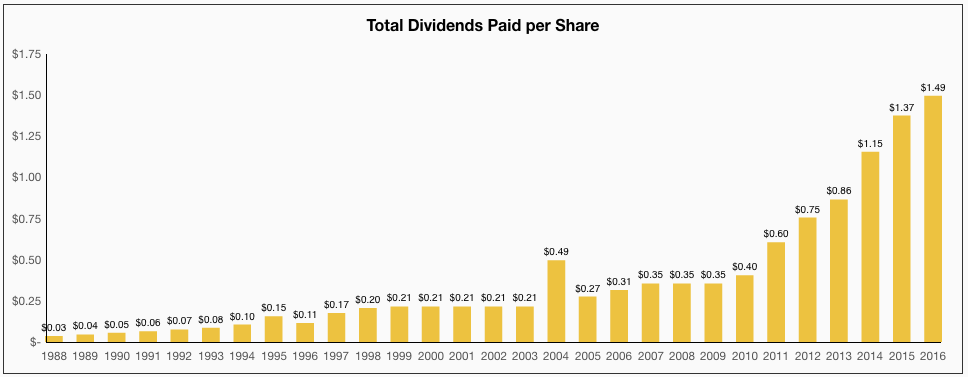 Disney Total Dividends Paid per Share