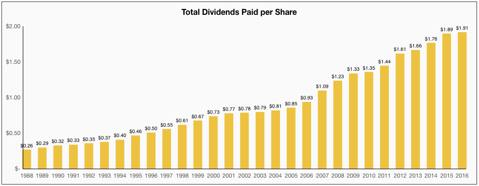 Emerson Electric Total Dividends Paid per Share