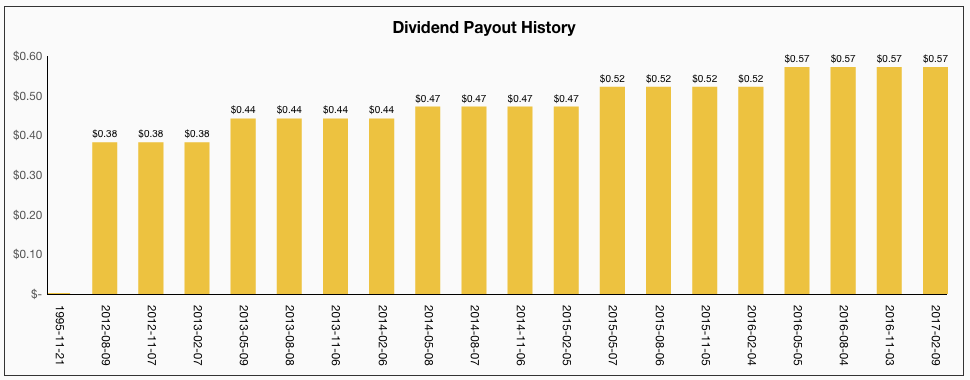 Apple Dividend Payout History