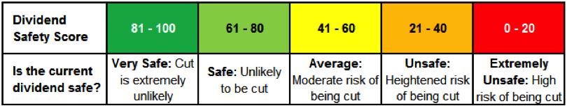 Dividend Safety Score
