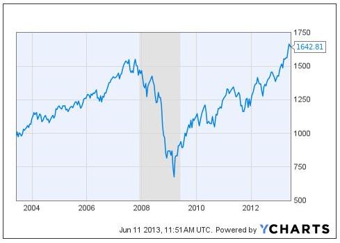 investor binary options indicators strategy key