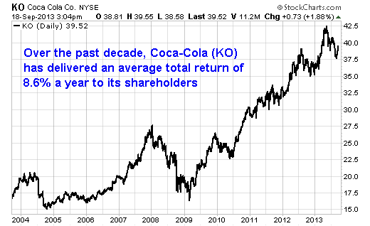 coca cola stock analysis Get the latest coca-cola company (the) ko detailed stock quotes, stock data,   in addition to all of the proprietary analysis in the snapshot, the report also.