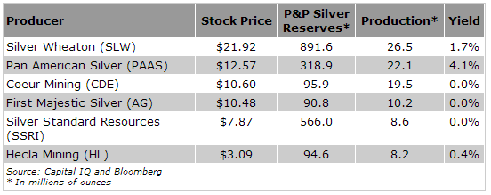 The 3 Best Silver Stocks to Buy Now as Silver Soars