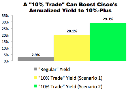 """10% Trade"" Opportunity with Cisco (CSCO)"