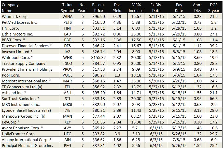 stock ex dividend dates calendar