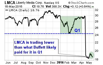 LMCA-q1-2016